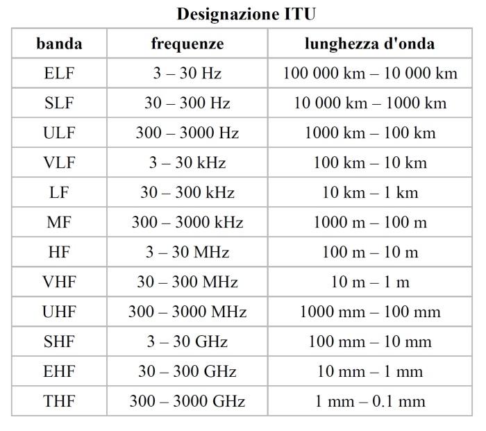 Classificazione in bande di frequenza dello spettro radio.