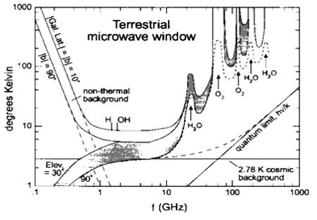 Gli effetti dell'atmosfera terrestre 2