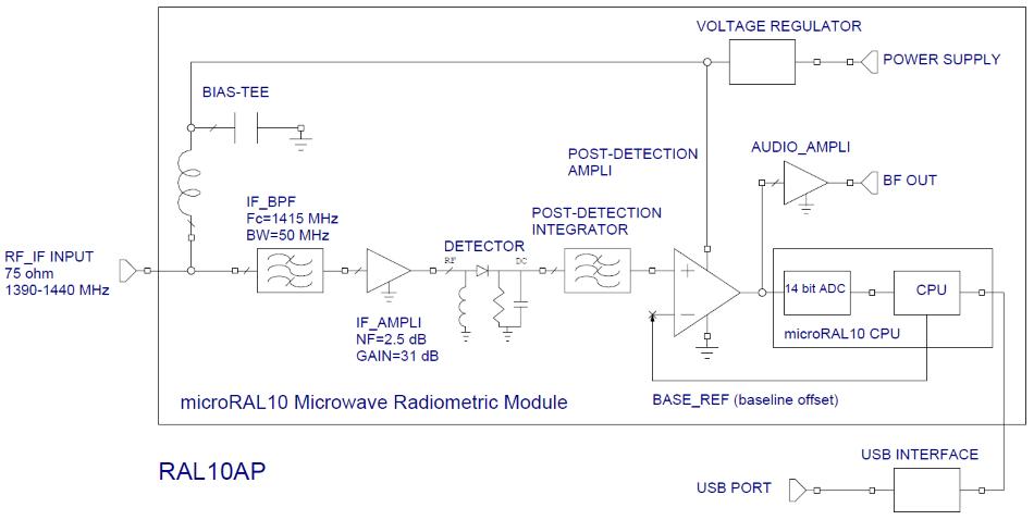 Schema a blocchi del radiometro RAL10AP
