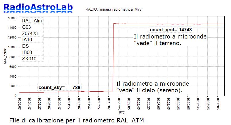 radiometro a microonde progetto atmosfera