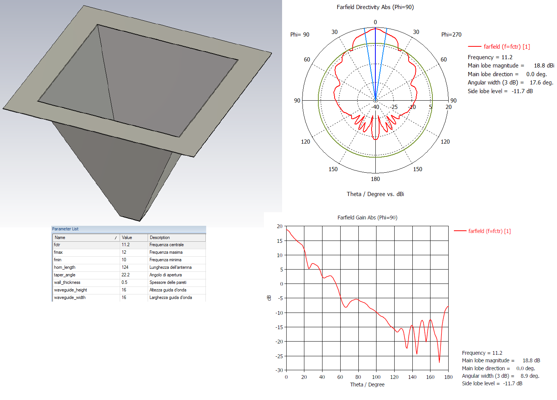antenna horn piramidale progetto atmosfera