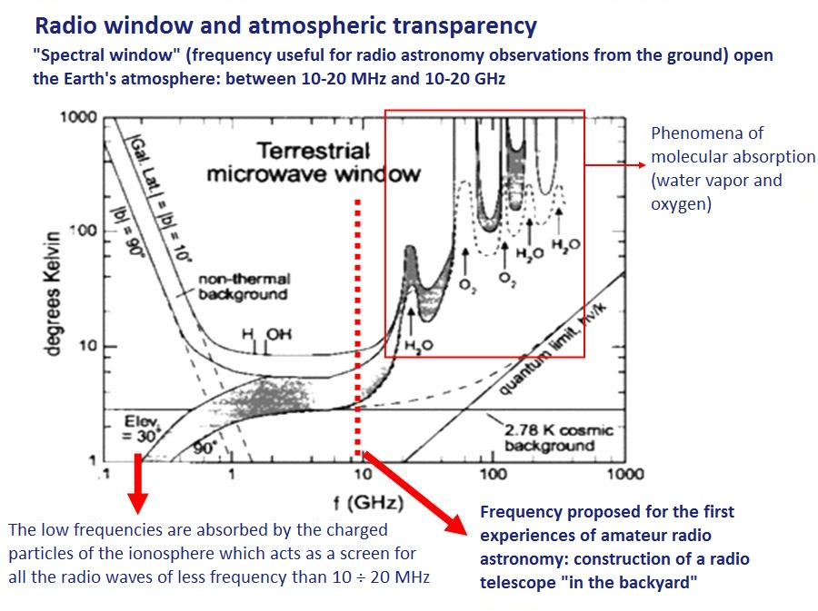 radio window and atmospheric transparency