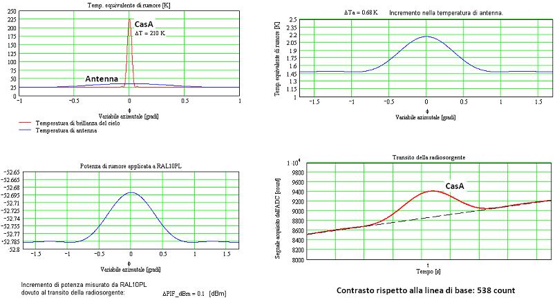 Registrazione simulata del transito della radiosorgente Cassiopea A